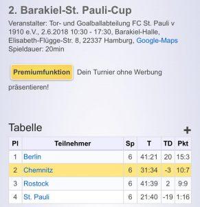 Ergebnisse 2. Barakiel Cup