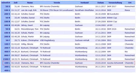 Rekorde der Startklasse 8